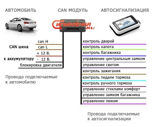 Подключение сигнализации с can шиной